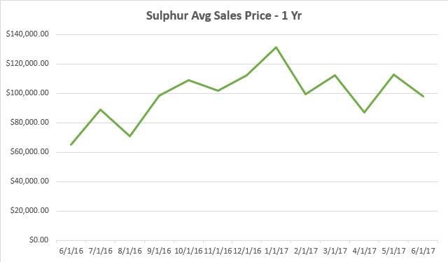 Sulphur Market Report Half Year - Home Place